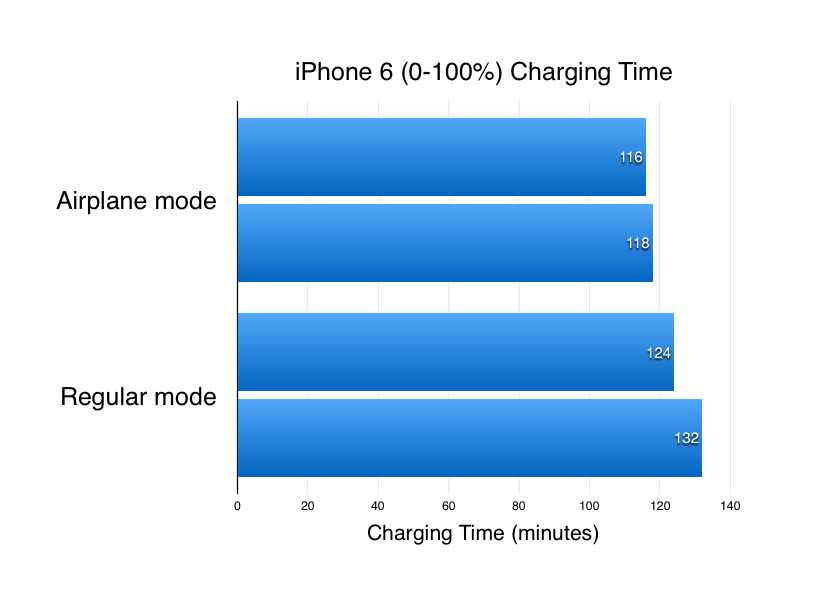 what does airplane mode do on iphone does the iphone charge faster in airplane mode mactip 1861